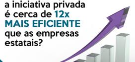 Medicine-se: Iniciativa privada é 12x mais eficiente que empresas estatais